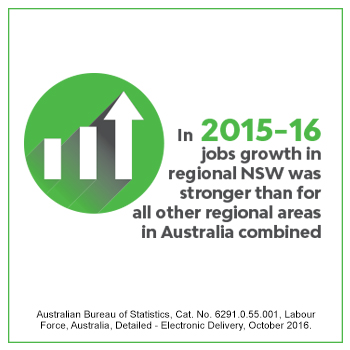 In 2015-16 jobs growth in regional NSW was stronger than for all other regional areas in Australia combined