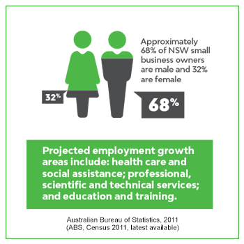 Approximately 68% of NSW small business owners are male and 32% are female