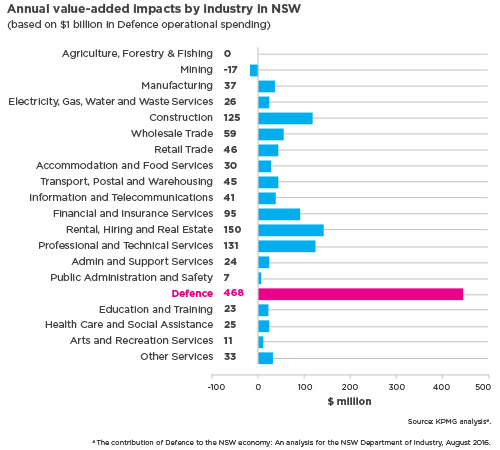 Annual value-added impacts by industry in NSW based on $1 billion in Defence operational spending