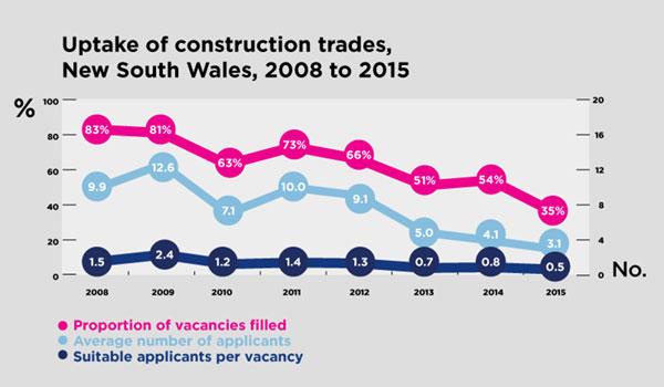 Uptake of construction trades, NSW 2008-2015
