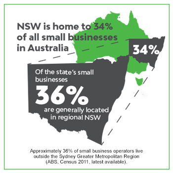 NSW is home to 34% of all small businesses in Australia