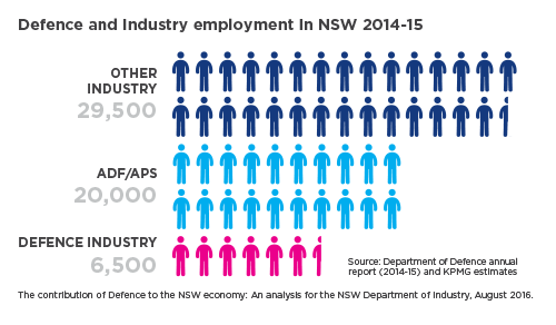 Defence and industry employment NSW 2014-15 graph