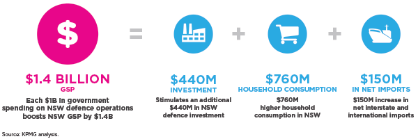 Each $1B in government spending on NSW defence operations boosts NSW GSP by $1.4B