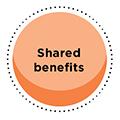 Shared benefits