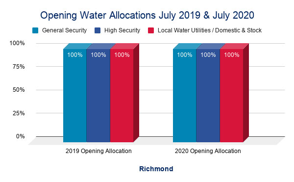 Richmond - Opening Waters Allocations July 2019 and July 2020