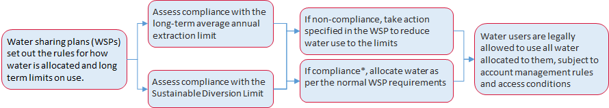 Figure 1: Figure 1 Extraction limits and potential impact on water allocation.