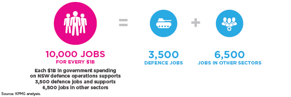 Each $1B in government spending on NSW defence operations supports 3,500 defence jobs and supports 6,500 jobs in other sectors equals 3,500 defence jobs plus 6,500 jobs in other sectors