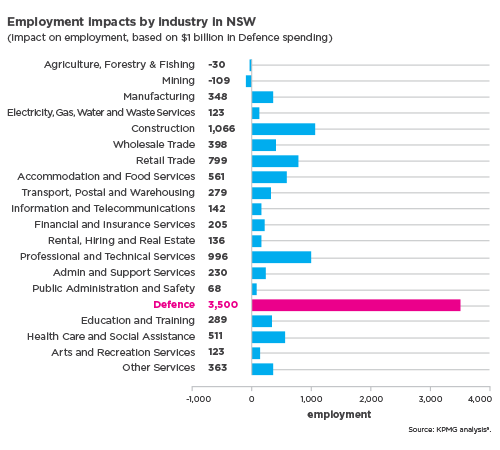 Employment impacts by industry NSW graph