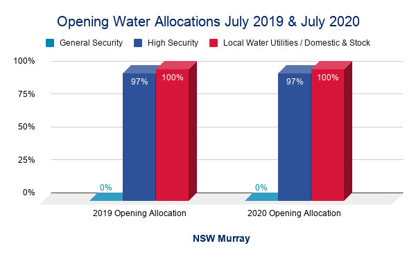 NSW Murray Valley - Opening Water Allocations July 2019 and July 2020