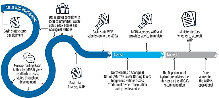 Water Resource Plan process