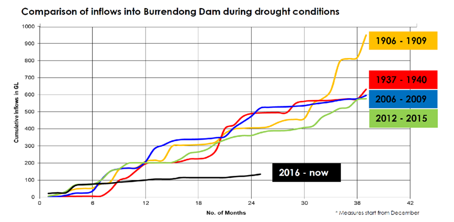 Drought graph