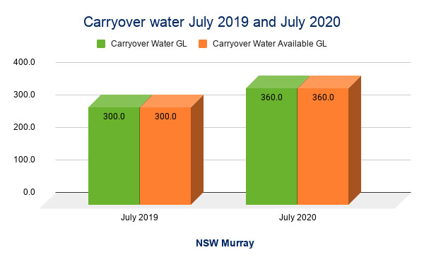 NSW Murray Valley - Carryover water July 2019 and July 2020