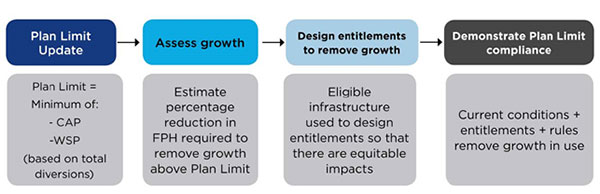 Process for using the model scenarios to determine floodplain harvesting entitlements. The four steps, moving from left to right, reflect the relationship between the four model scenarios.