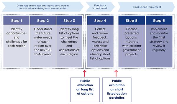 Six step process for Regional Water Strategies