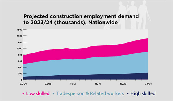 Projected construction employment demand to 2023/24 (thousands), nationwide