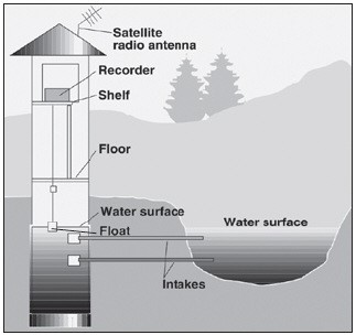 Figure 1: Schematic drawing of a gauging station (water monitoring station)