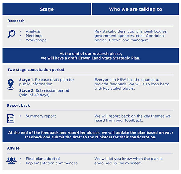 4 key stages of consultation